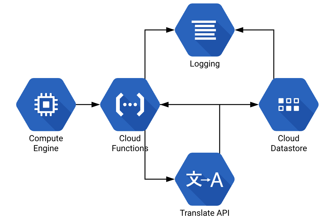 How it works using Google Cloud Functions.